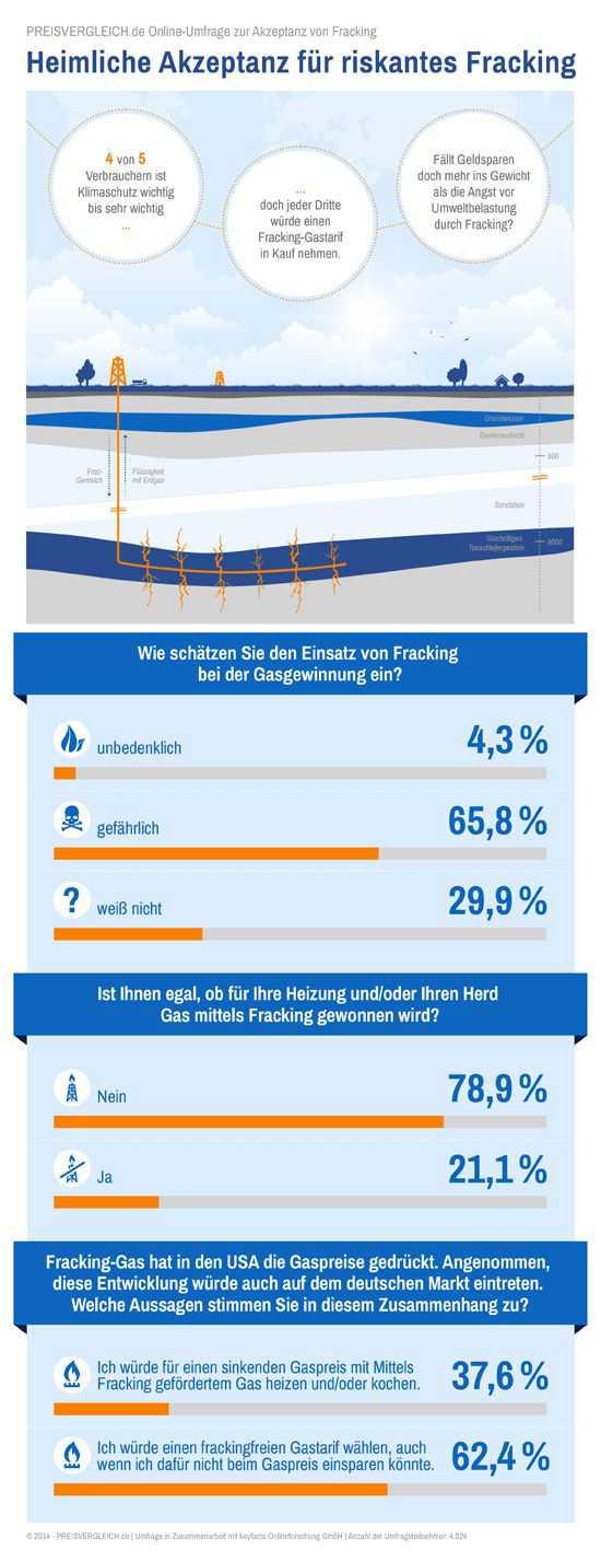 Infografik zur Fracking-Umfrage von PREISVERGLEICH.de (2014)