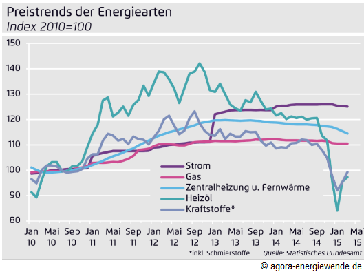 Energiepreismonitor April 2015