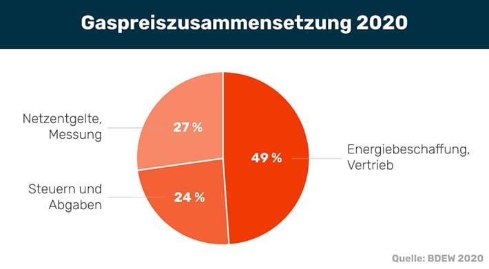 Bei der DKB (Deutsche Kreditbank) handelt es sich um eine der bekanntesten und zugleich beliebtesten Direktbanken in Deutschland. Die Tochter der Bayerischen Landesbank zählt fast 4 Millionen Kunden, von denen ein Großteil das DKB-Cash Angebot genutzt.