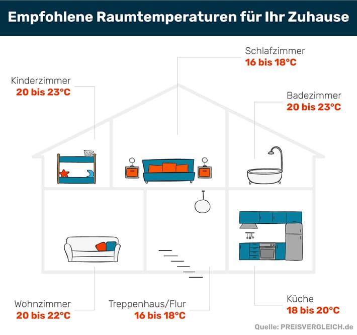 heizungsthermostat richtige bedienung hilft gas sparen. Black Bedroom Furniture Sets. Home Design Ideas